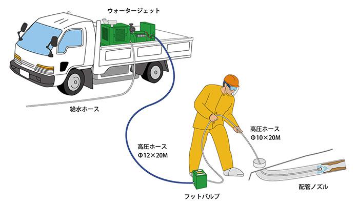配管洗浄(石綿管)の機器構成図