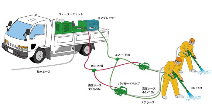 エア回転ガン(2ランス洗浄)の機器構成図