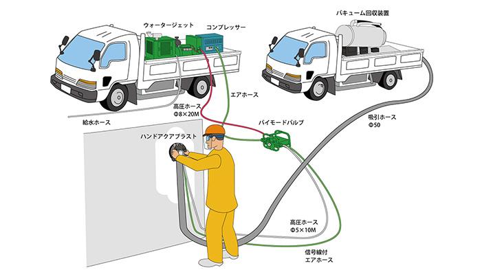 ハンドアクアブラストの機器構成図